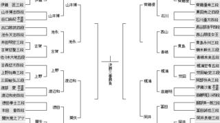 623 01 20200623172748d50 320x180 - 【新人王戦】西山朋佳女流三冠が青嶋未来六段に勝利、西山三冠は準々決勝進出