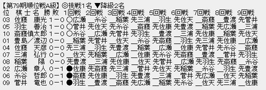 8e3c7b4a - 【順位戦A級1回戦】斎藤慎太郎八段が糸谷哲郎八段に勝利、1勝0敗に