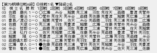 9cac9a58 - 【順位戦A級1回戦】羽生善治九段が菅井竜也八段に勝利。対戦成績は1勝0敗に