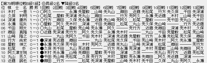 3445eea0 - 【順位戦B級1組】永瀬拓矢二冠・千田翔太七段が2連勝