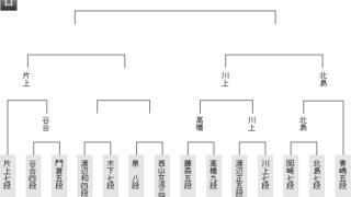 630 02 202006301648403e6 320x180 - 【第92期棋聖戦 一次予選】西山朋佳女流三冠が泉 正樹八段・渡辺和史四段に勝利、ロ組準決勝進出