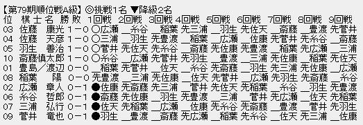 ceb62fa2 - 【順位戦A級1回戦】佐藤天彦九段が三浦弘行九段に勝利、佐藤九段は1勝0敗に