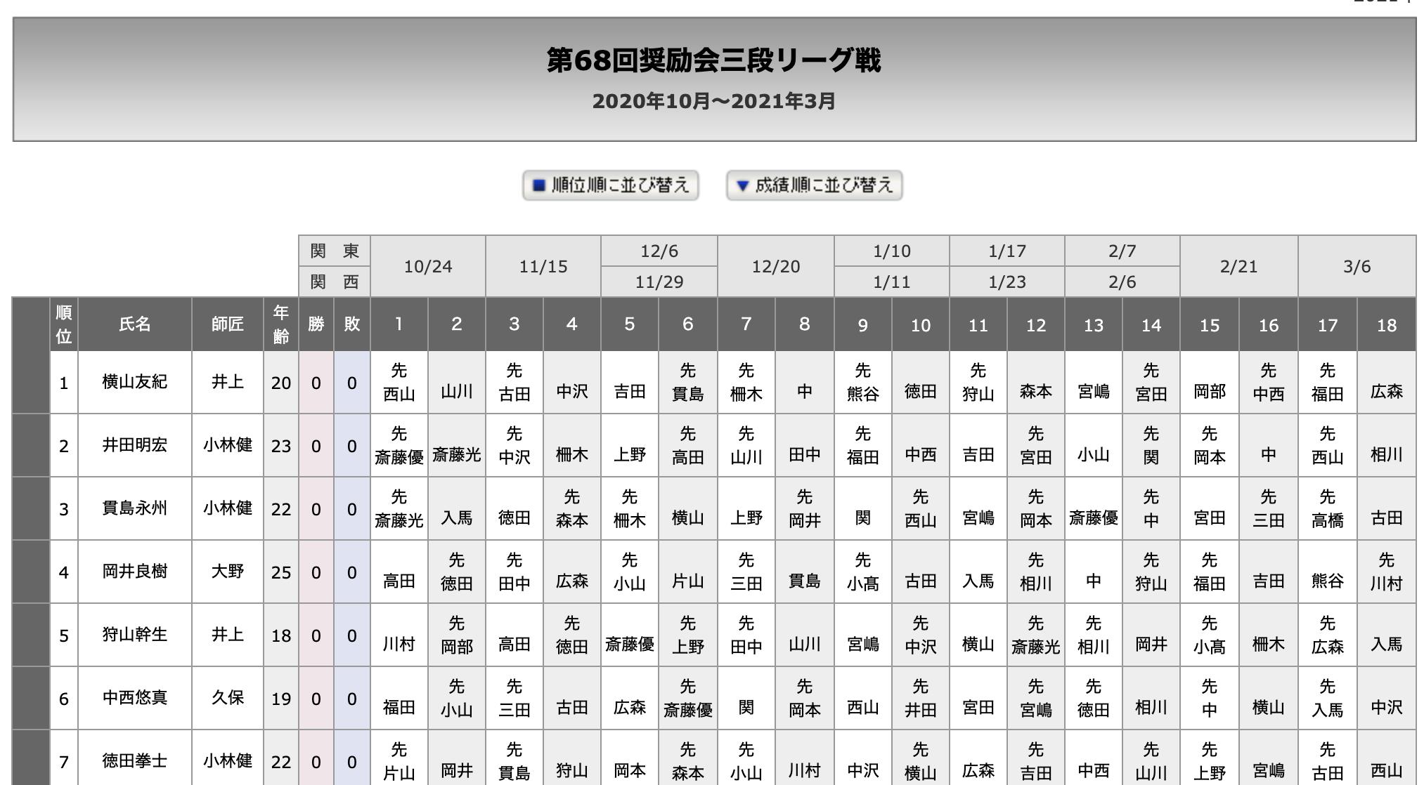 スクリーンショット 2020 10 17 0.37.48 - 【第68回奨励会三段リーグ戦】組み合わせが決定