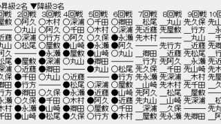 6ee52a9c 320x180 - 【順位戦B級1組7回戦】永瀬拓矢王座が1敗目、山崎隆之八段も1敗目、上位2名が初黒星