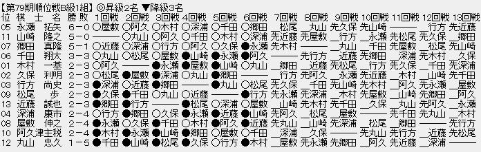 6ee52a9c - 【順位戦B級1組7回戦】永瀬拓矢王座が1敗目、山崎隆之八段も1敗目、上位2名が初黒星