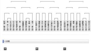 Elj4kSdXgAAAJxq 320x180 - 【第6期叡王戦】段位別予選の組み合わせ決定 藤井二冠と杉本八段は同じグループに