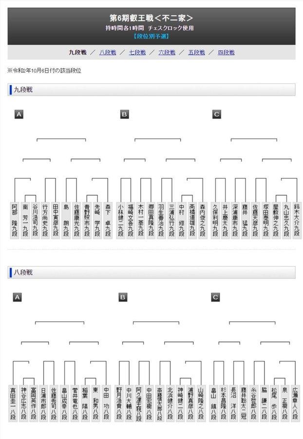 Elj4kSdXgAAAJxq - 【第6期叡王戦】段位別予選の組み合わせ決定 藤井二冠と杉本八段は同じグループに
