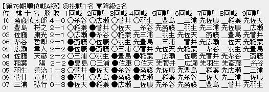 e129a3d5 - 【順位戦A級4回戦】稲葉陽八段が佐藤天彦九段に勝利、ともに2勝2敗に