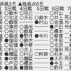 スクリーンショット 2020 11 11 23.05.27 100x100 - 【順位戦B級2組7回戦】藤井聡太二冠が6戦全勝