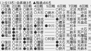 スクリーンショット 2020 11 11 23.05.27 320x180 - 【順位戦B級2組7回戦】藤井聡太二冠が6戦全勝
