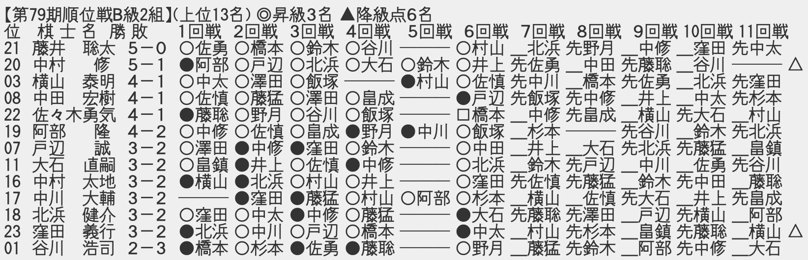 スクリーンショット 2020 11 11 23.05.27 - 【順位戦B級2組7回戦】藤井聡太二冠が6戦全勝