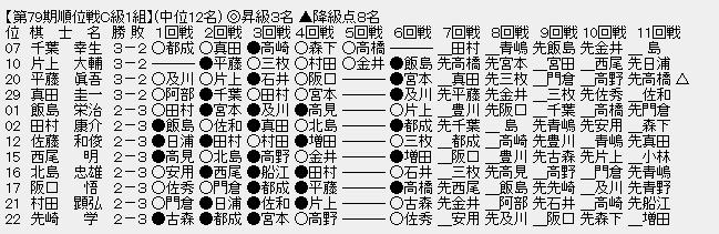 2b3ff9b1 - 【順位戦C級1組7回戦】増田康宏六段・高崎一生七段が6戦全勝