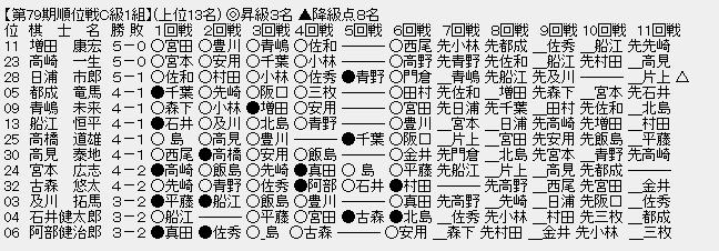 c03ed18d - 【順位戦C級1組7回戦】増田康宏六段・高崎一生七段が6戦全勝