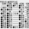 d91cb40e 100x100 - 【順位戦C級1組7回戦】増田康宏六段・高崎一生七段が6戦全勝