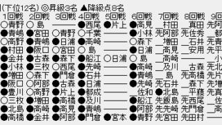 d91cb40e 320x180 - 【順位戦C級1組7回戦】増田康宏六段・高崎一生七段が6戦全勝
