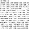 スクリーンショット 2020 12 04 0.46.36 100x100 - 【第79期順位戦B級1組】永瀬拓矢王座・山崎隆之八段昇級候補2人共勝利 郷田真隆九段が900勝を達成