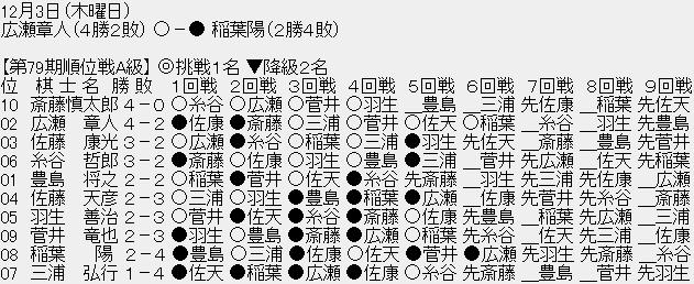 1204 02 2020120400052288b - 【順位戦A級6回戦】広瀬章人八段が稲葉陽八段に勝利、広瀬八段は4勝2敗に