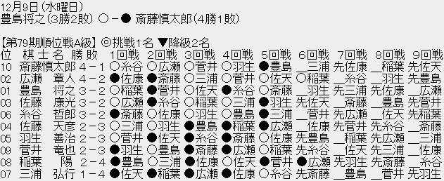 1210 005 - 【順位戦A級6回戦】豊島将之竜王が10斎藤慎太郎八段に勝利、豊島竜王は3勝2敗 斎藤八段は4勝1敗