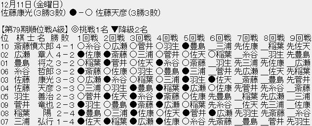 1212 001 - 【順位戦A級6回戦】佐藤天彦九段が佐藤康光九段に勝利、どちらも3勝3敗に