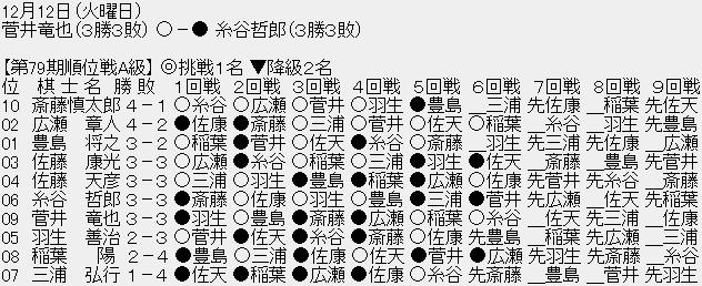 1222 001 - 【順位戦A級6回戦】菅井竜也八段が糸谷哲郎八段に勝利、どちらも3勝3敗に