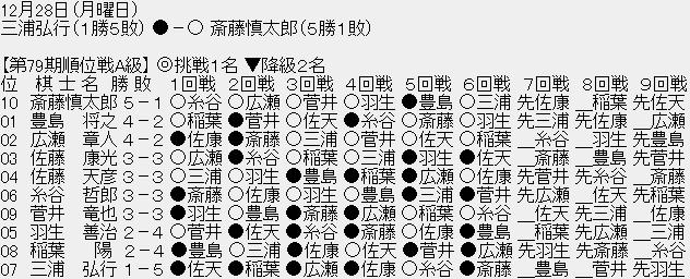 1228 02 20201228221423e8d - 【順位戦A級6回戦】斎藤慎太郎八段が三浦弘行九段に勝利、斎藤八段は5勝1敗で首位をキープ