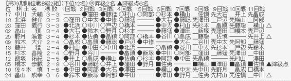 4a29da72 s - 【第79期順位戦B級2組】藤井聡太二冠が野月浩貴八段に勝利 7-0で全勝をキープ