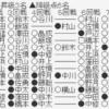 f5422291 s 100x100 - 【第79期順位戦B級2組】藤井聡太二冠が野月浩貴八段に勝利 7-0で全勝をキープ