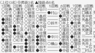 f5422291 s 320x180 - 【第79期順位戦B級2組】藤井聡太二冠が野月浩貴八段に勝利 7-0で全勝をキープ