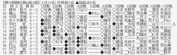 f5422291 s - 【第79期順位戦B級2組】藤井聡太二冠が野月浩貴八段に勝利 7-0で全勝をキープ